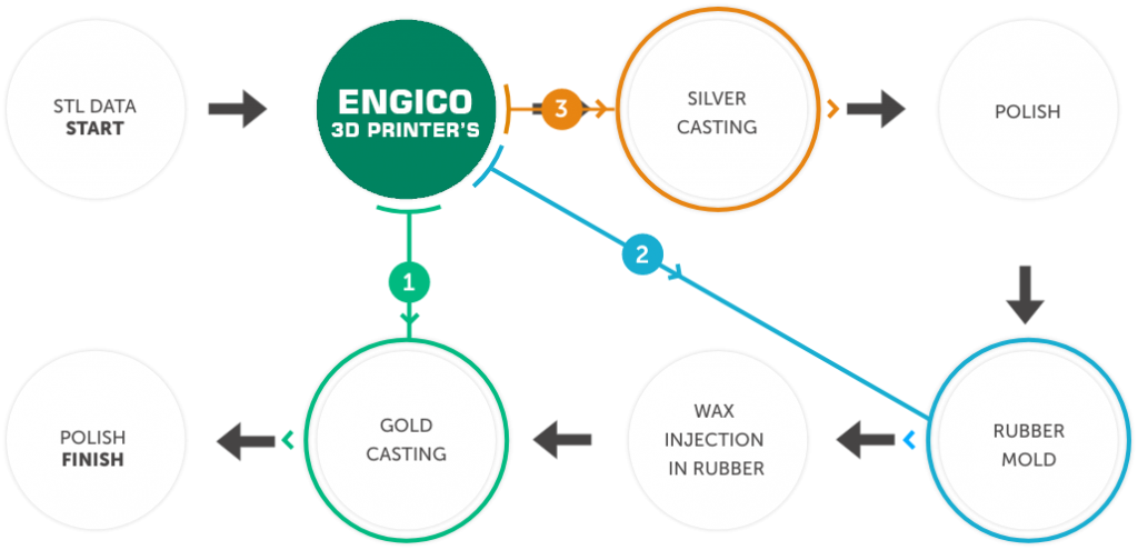 ENGICO CYCLe